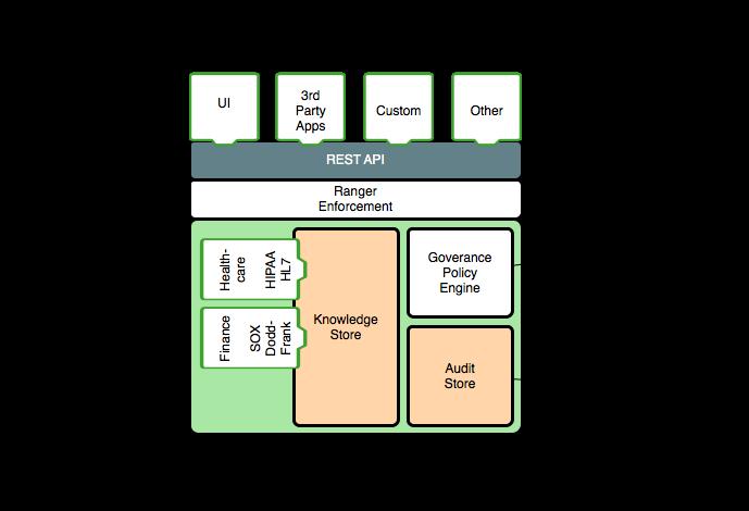 Apache Atlas – Architecture